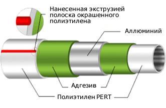 металлопластиковые трубы для отопления отзывы