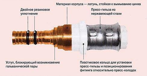 трещина в металлопластиковой трубе