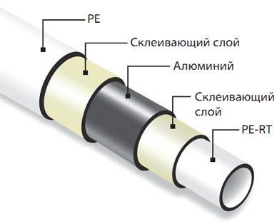 выбор металлопластиковых труб