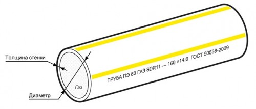 полиэтиленовые трубы длягазоснабжения