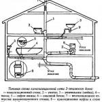 ПВХ трубы для внутренней канализации: особенности и монтаж