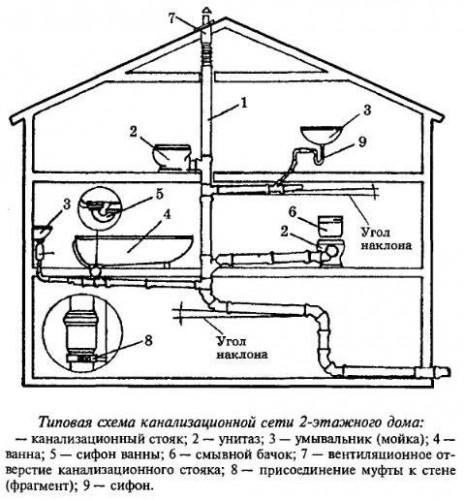 пвх трубы для внутренней канализации