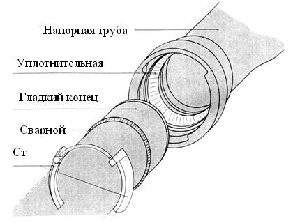 труба чугунная канализационная вчшг