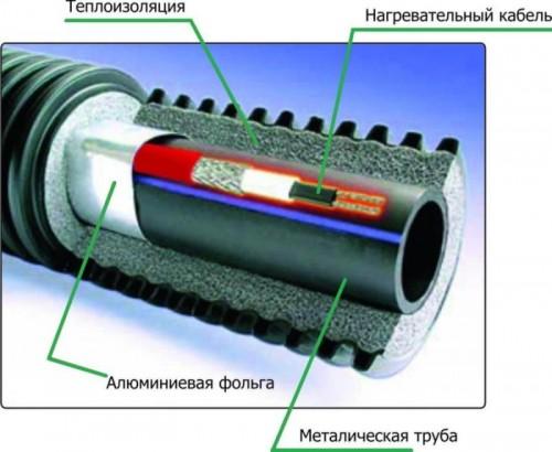 как правильно утеплить канализационную трубу греющим кабелем
