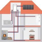 Как подобрать трубы для отопления дома