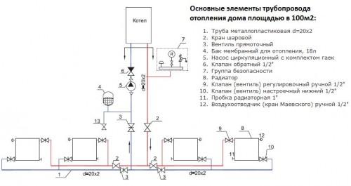 установка труб отопления своими руками