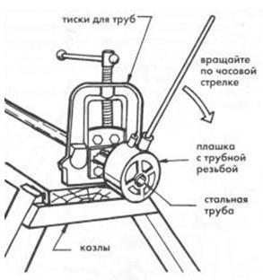 резьбовое соединение труб отопления