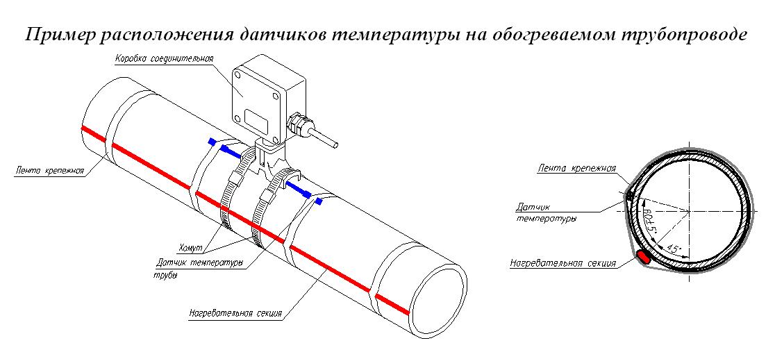 Греющий кабель для трубы своими руками