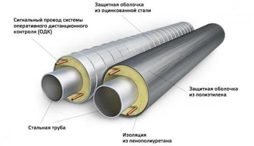 фольгированная теплоизоляция труб пенополиуретаном