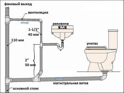 монтаж труб внутренней канализации