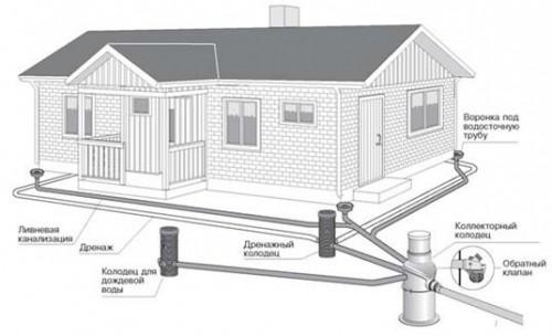 трубы для ливневой канализации схема