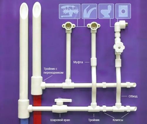 полипропиленовые трубы pprc