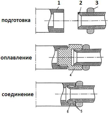 пп трубы для отопления