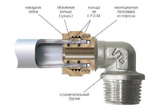 трубы полипропиленовые pn