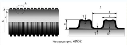 канализационные трубы корсис