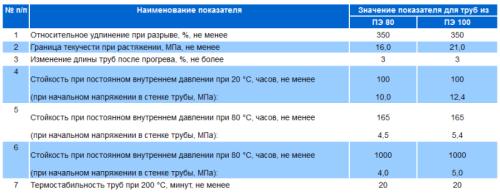 сертификат на полиэтиленовые трубы