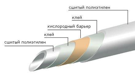 труба сшитый полиэтилен valtec