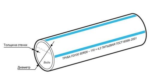 трубы полиэтиленовые толщина стенки