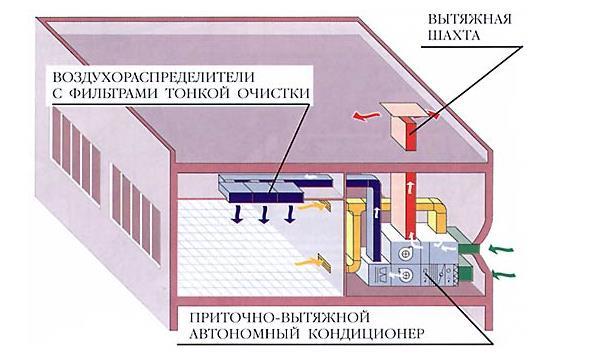 Система кондиционирования воздуха операционной на базе приточно-вытяжного а