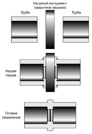 стыковой аппарат для сварки полиэтиленовых труб