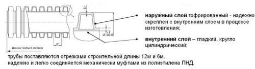 труба двухслойная пвд