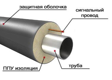 трубы изолированные экструдированным полиэтиленом