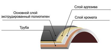 трубы полиэтиленовые в ппу изоляции