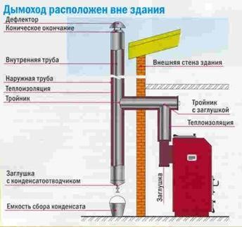 монтаж газовой вытяжки