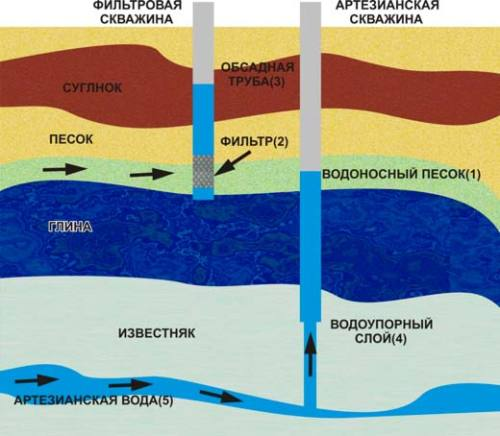 Виды скважин в зависимости от глубины бурения