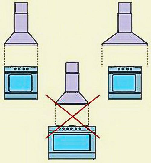 Вытяжки для газовой плиты своими руками