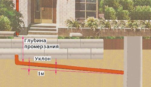 Уклон канализации с учетом глубины промерзания грунта