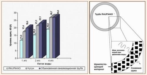Снижение уровня шума при помощи бесшумных труб (на примере REHAU RAUPIANO)