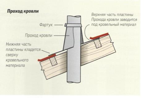 Схема обустройства прохода кровли