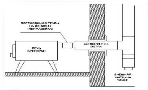 Схема прохода дымохода через стену