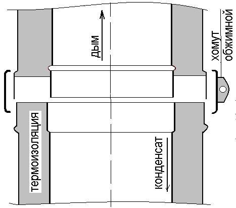 Схема соединения сэндвич труб