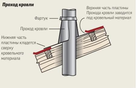 Правильное обустройство вывода трубы на крышу