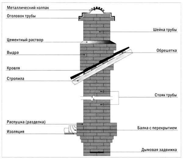 Устройство дымовых труб и дымоходов печь камин выход дымохода задний