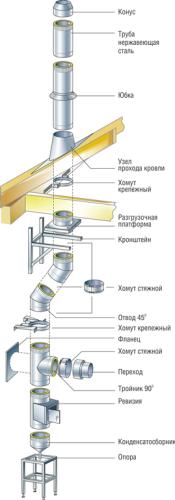 Конструкция сэндвич дымохода