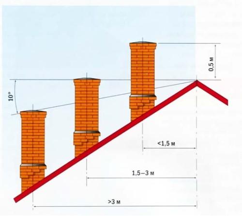 Расположение трубы на крыше строения