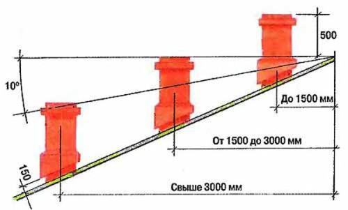 Высота дымоходной трубы в зависимости от места расположения