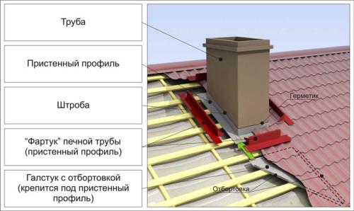 Выход трубы на крышу