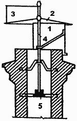 Схема дефлектора-флюгера
