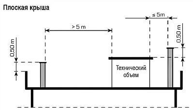 Определение высоты дымохода для плоской крыши