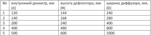 Основные параметры дефлектора