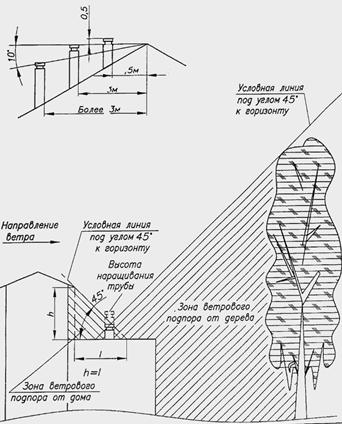 Высота трубы в зависимости от ветра и окружающих условий