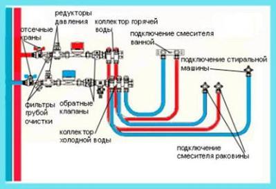 Примерная схема разводки труб горячей и холодной воды в городской квартире