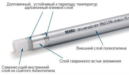 Материалы, придающие трубам Рехау уникальные качества