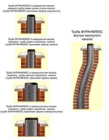 Полимерный дымоход FuranFlex принимет форму кирпичного канала