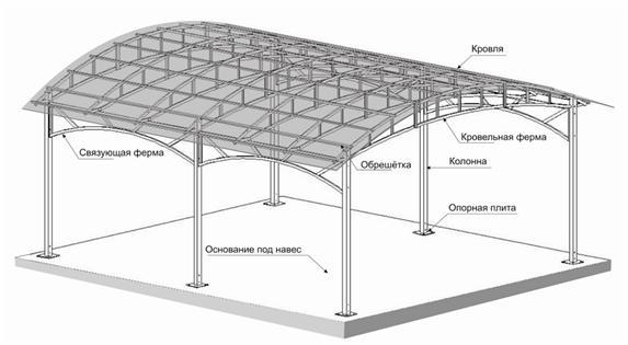 Основные элементы, входящие в конструкцию навеса