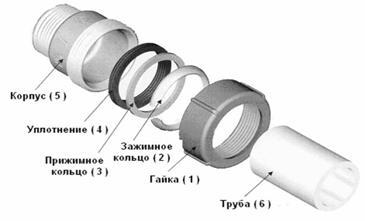 Устройство специального фитинга для стыковки труб